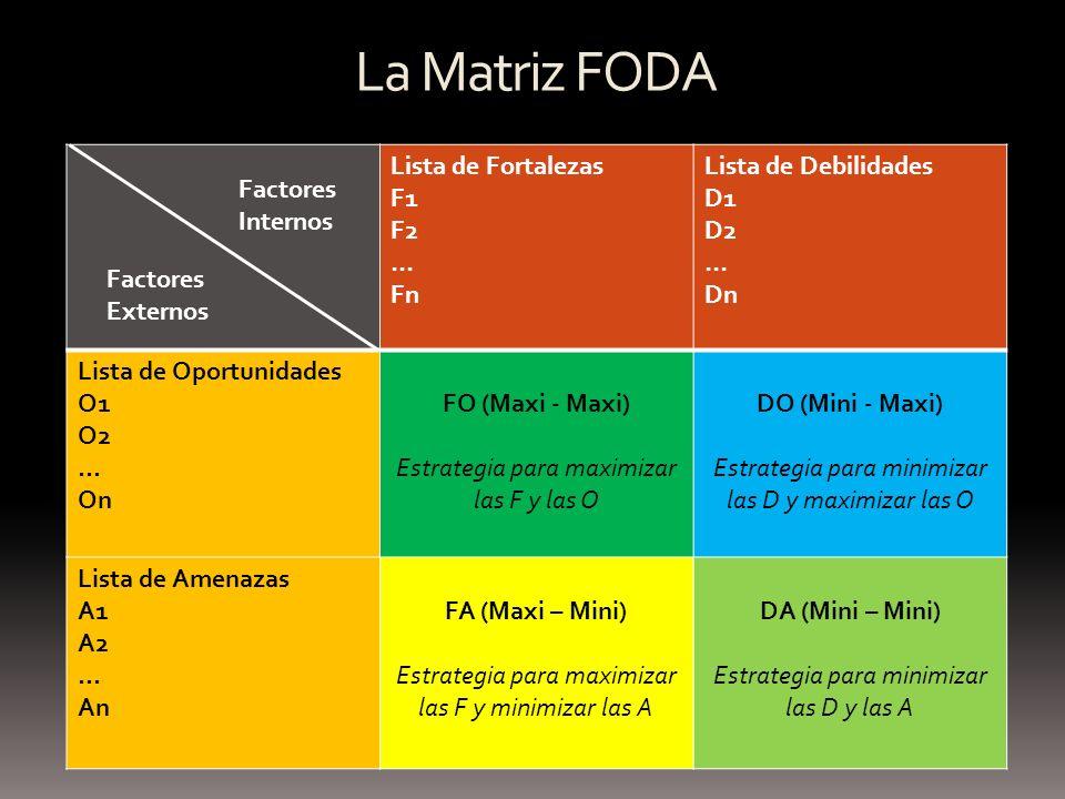La Matriz FODA Lista de Fortalezas F1 F2 … Fn Lista de Debilidades D1