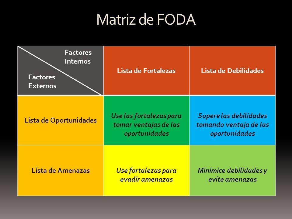 Matriz de FODA Lista de Fortalezas Lista de Debilidades