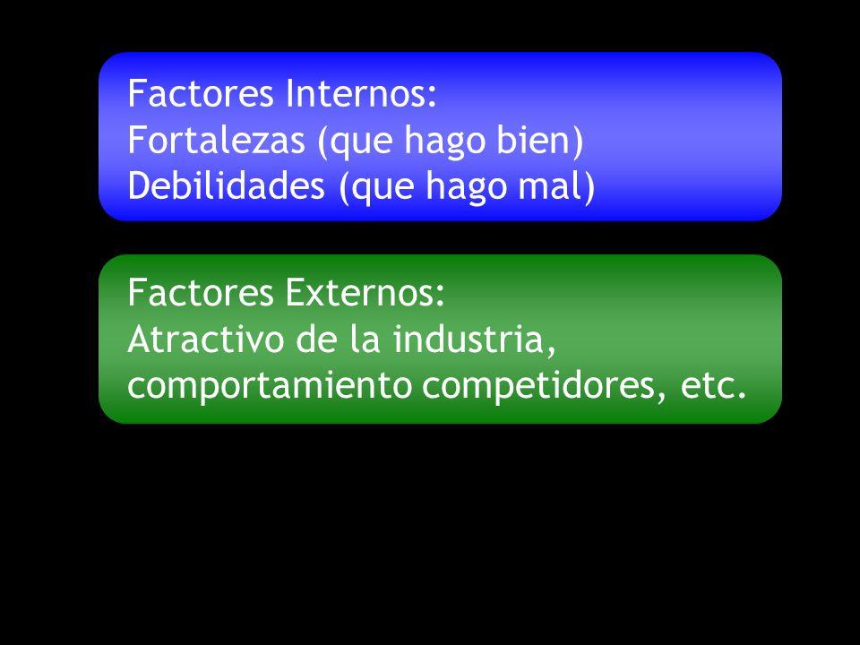 Factores Internos: Fortalezas (que hago bien) Debilidades (que hago mal)