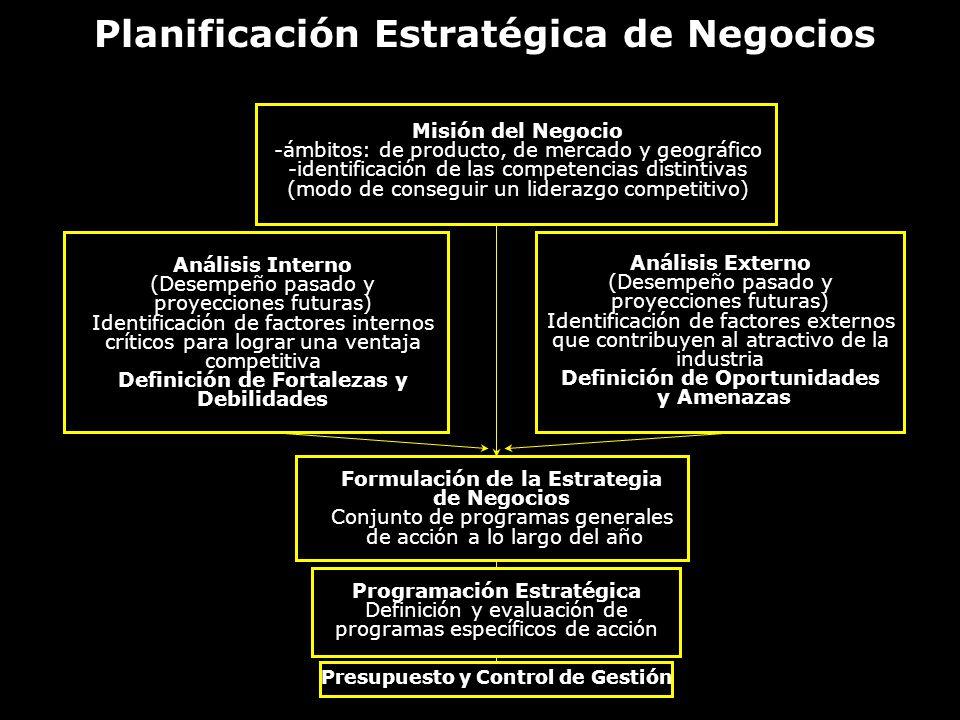 Planificación Estratégica de Negocios