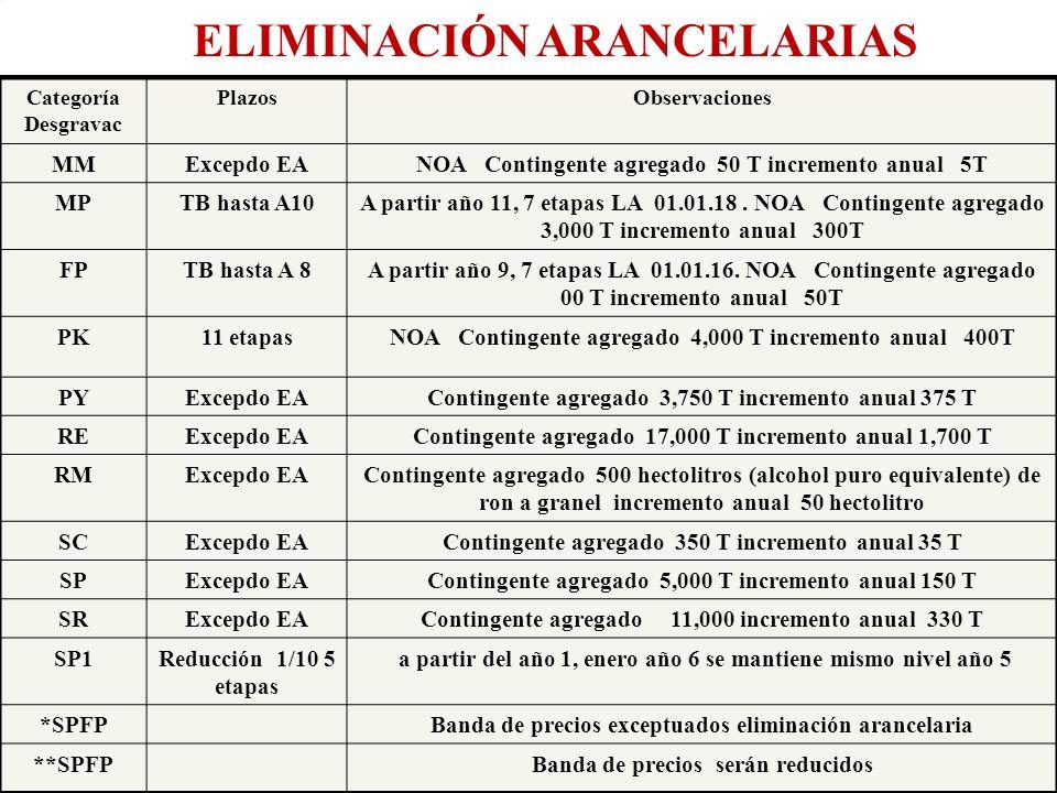 ELIMINACIÓN ARANCELARIAS