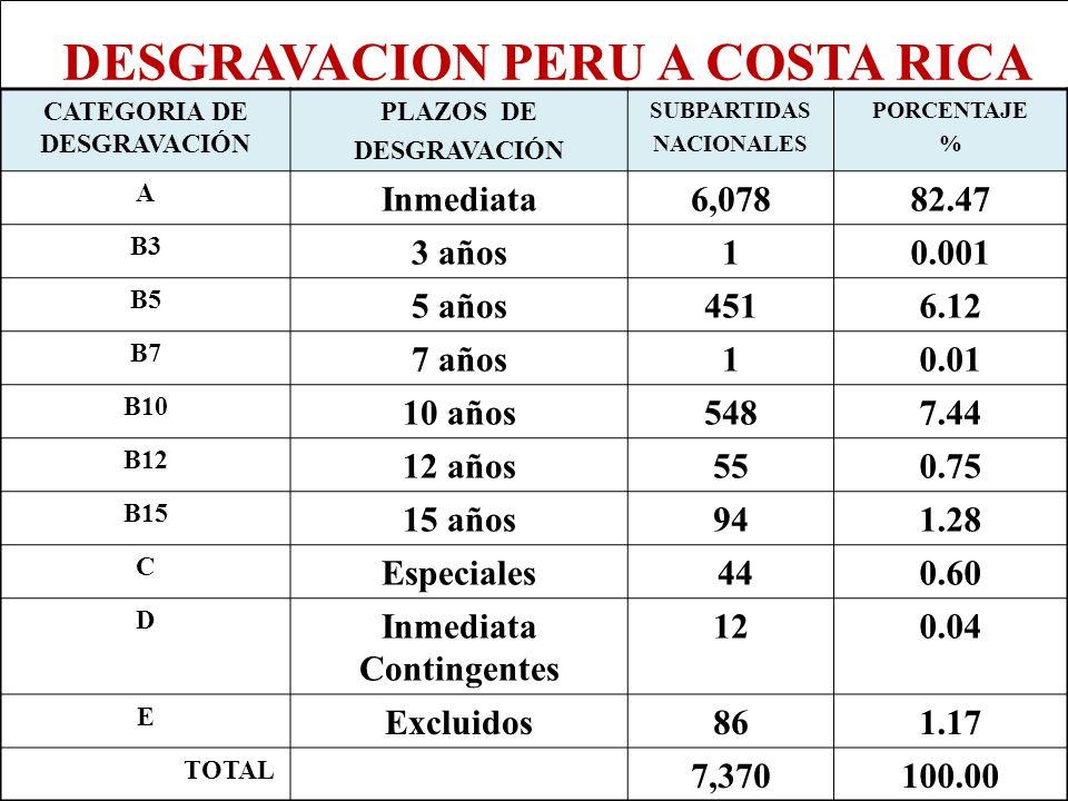 CATEGORIA DE DESGRAVACIÓN Inmediata Contingentes