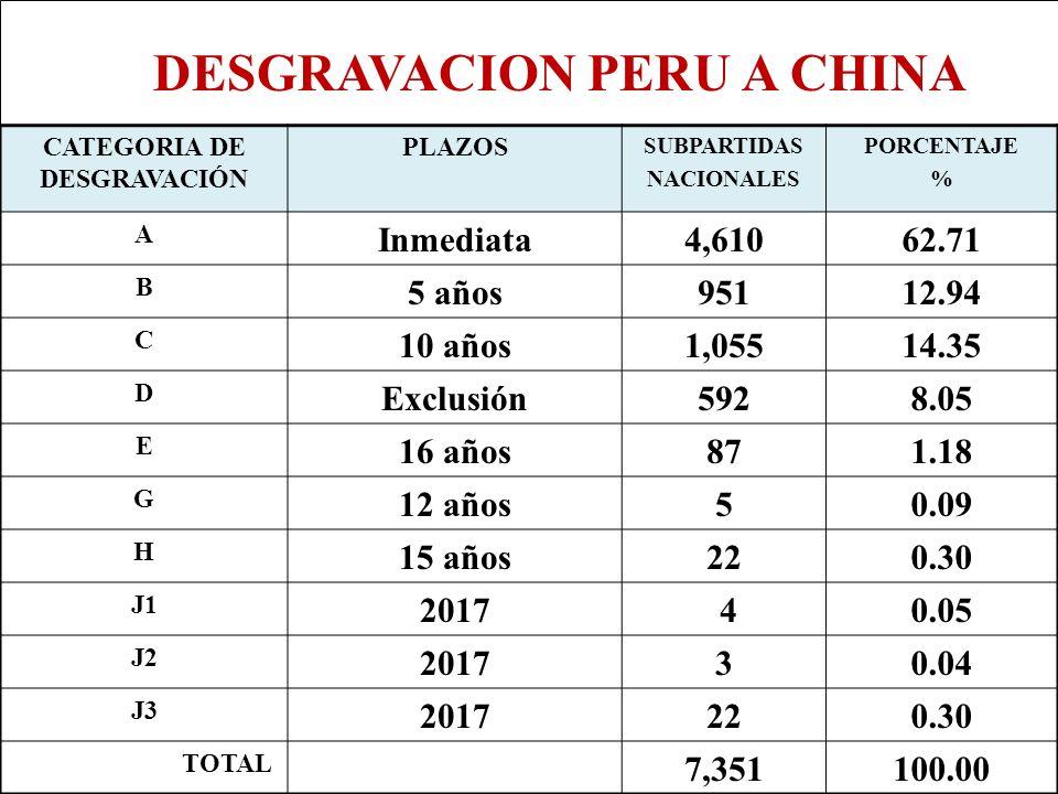 CATEGORIA DE DESGRAVACIÓN