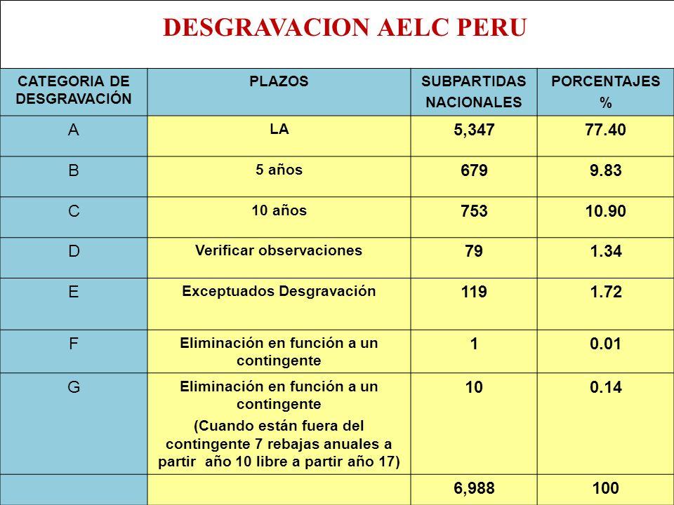 DESGRAVACION AELC PERU