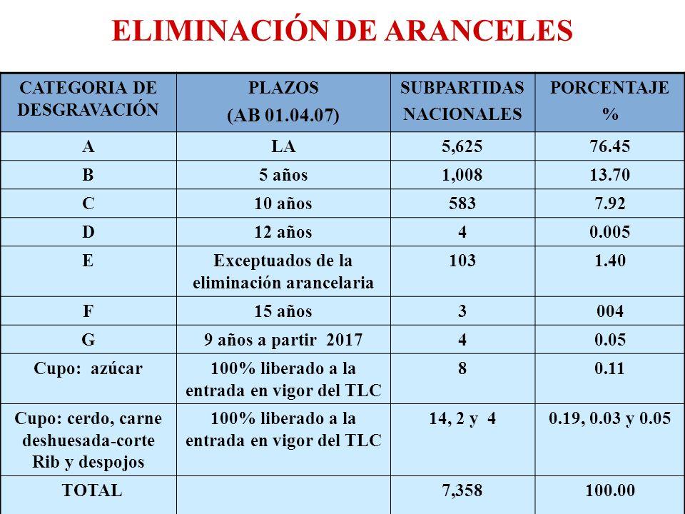 ELIMINACIÓN DE ARANCELES