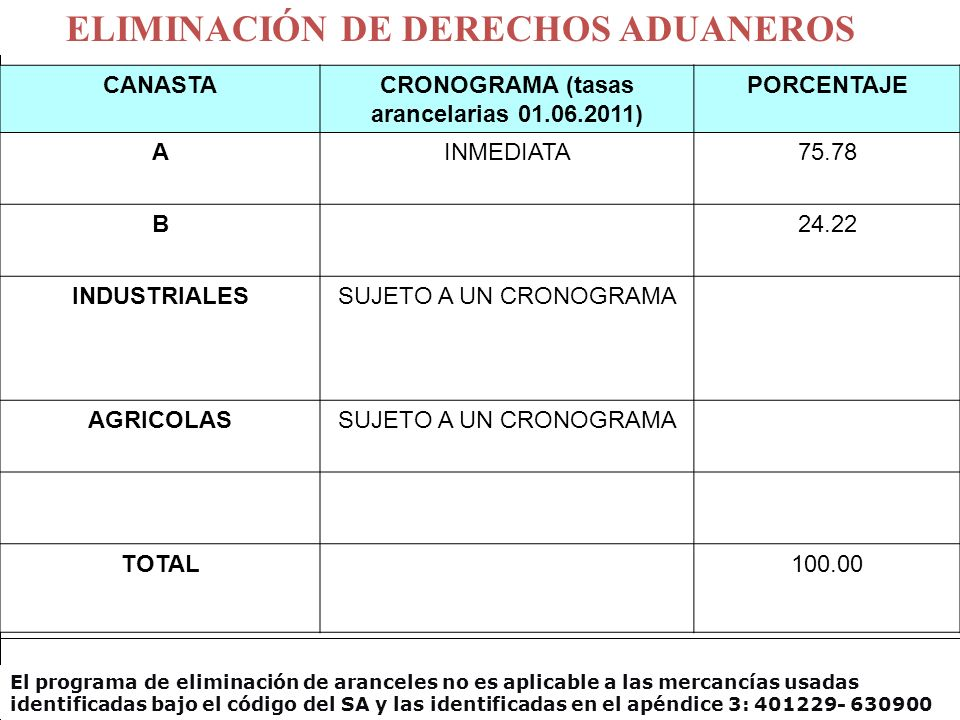 CRONOGRAMA (tasas arancelarias 01.06.2011)