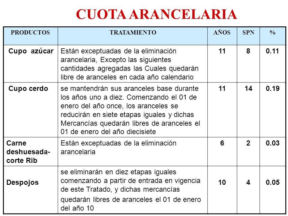 CUOTA ARANCELARIA Cupo azúcar