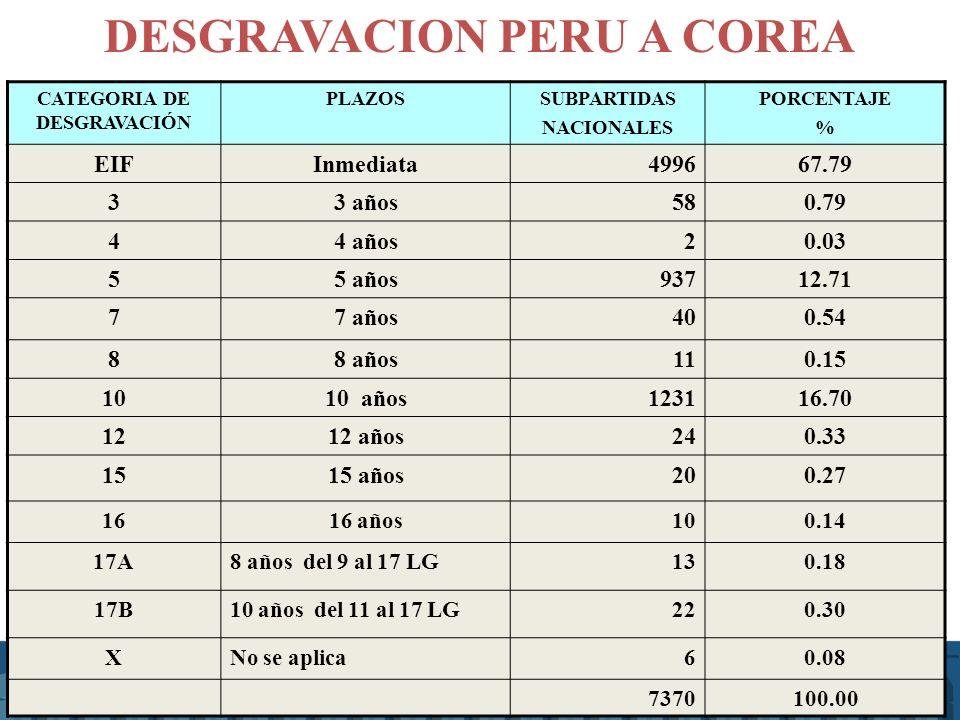 DESGRAVACION PERU A COREA CATEGORIA DE DESGRAVACIÓN