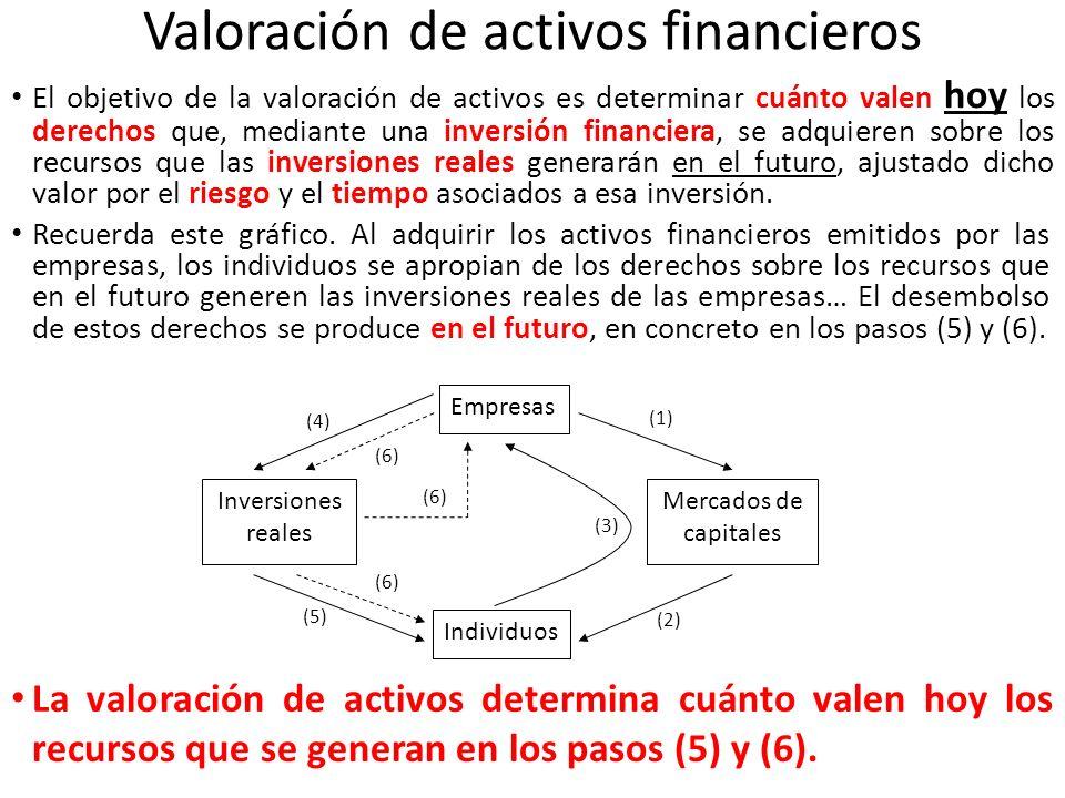 Valoración de activos financieros