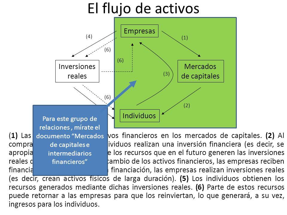 El flujo de activos Empresas Inversiones reales Individuos