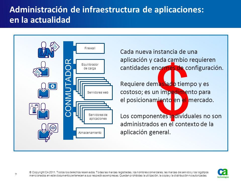 Administración de infraestructura de aplicaciones: en la actualidad