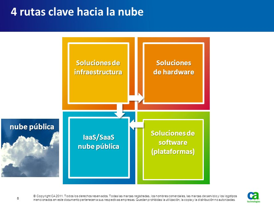 4 rutas clave hacia la nube