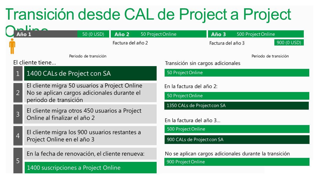 Transición desde CAL de Project a Project Online