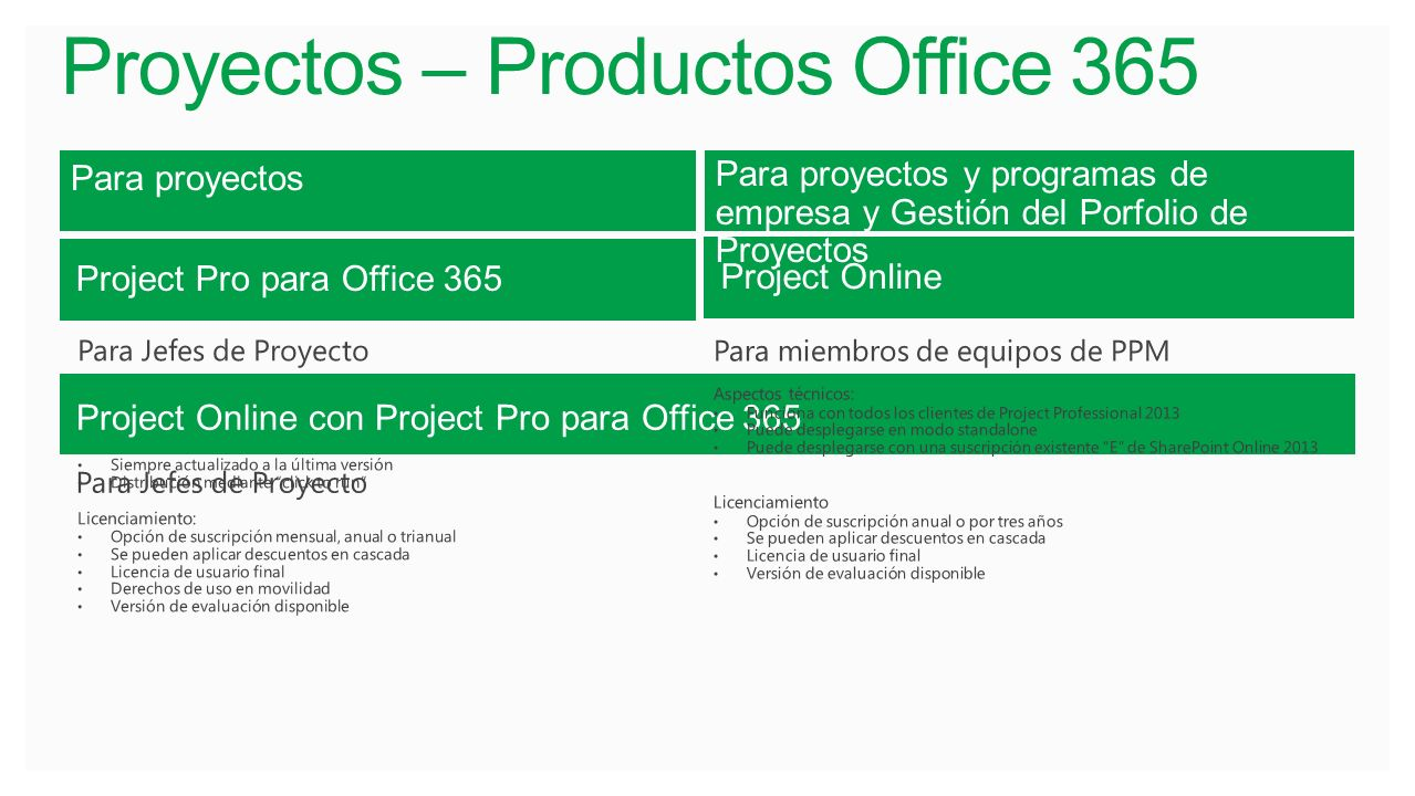 Proyectos – Productos Office 365