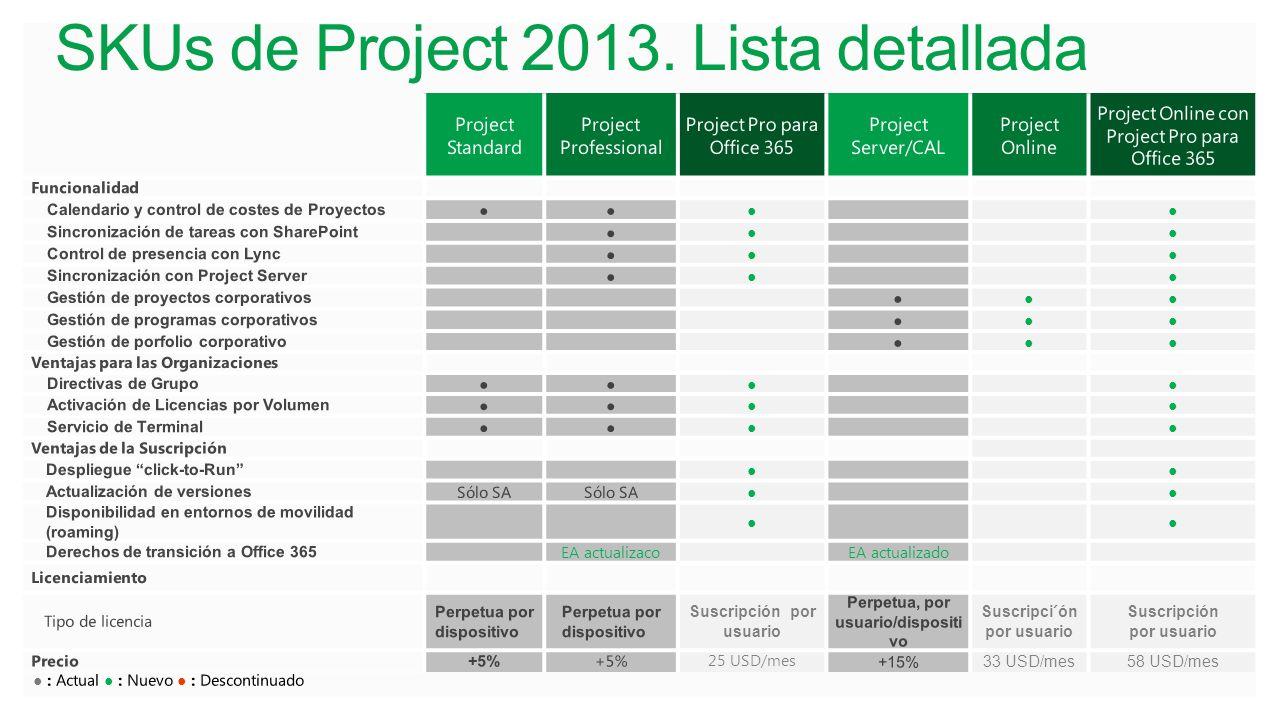 SKUs de Project 2013. Lista detallada