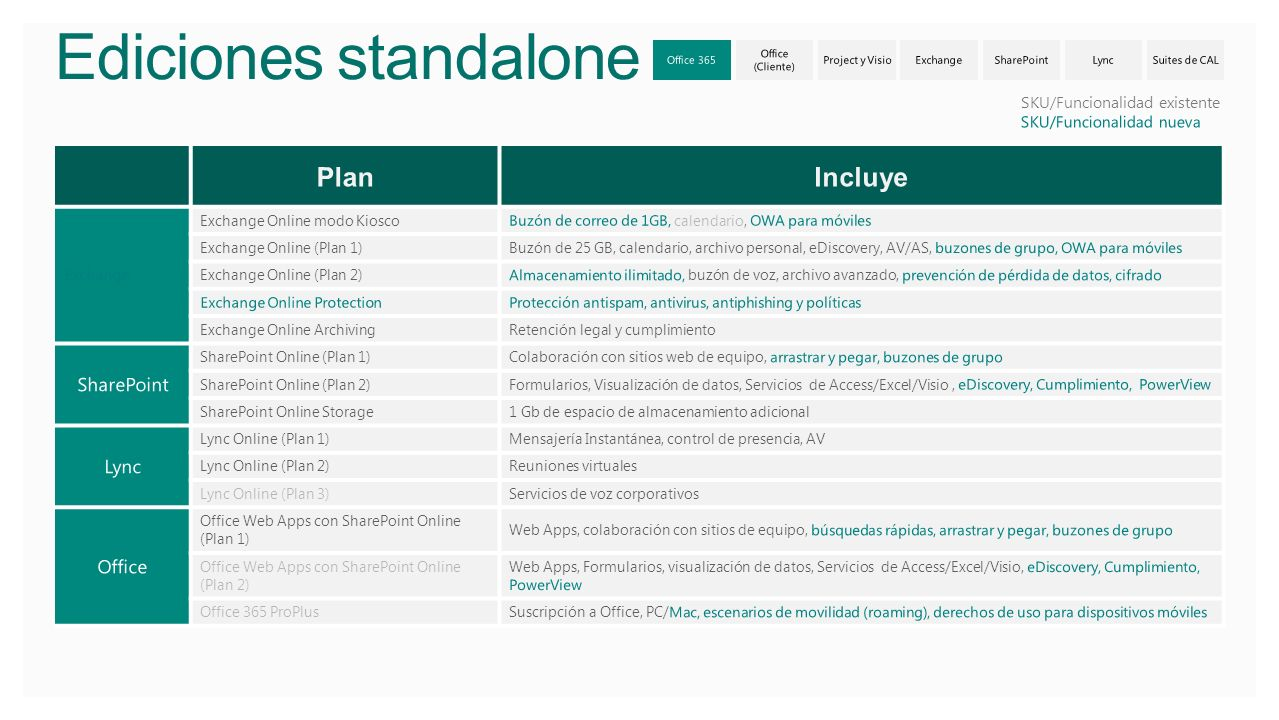 Ediciones standalone Plan Incluye SharePoint Lync Office 3/29/2017