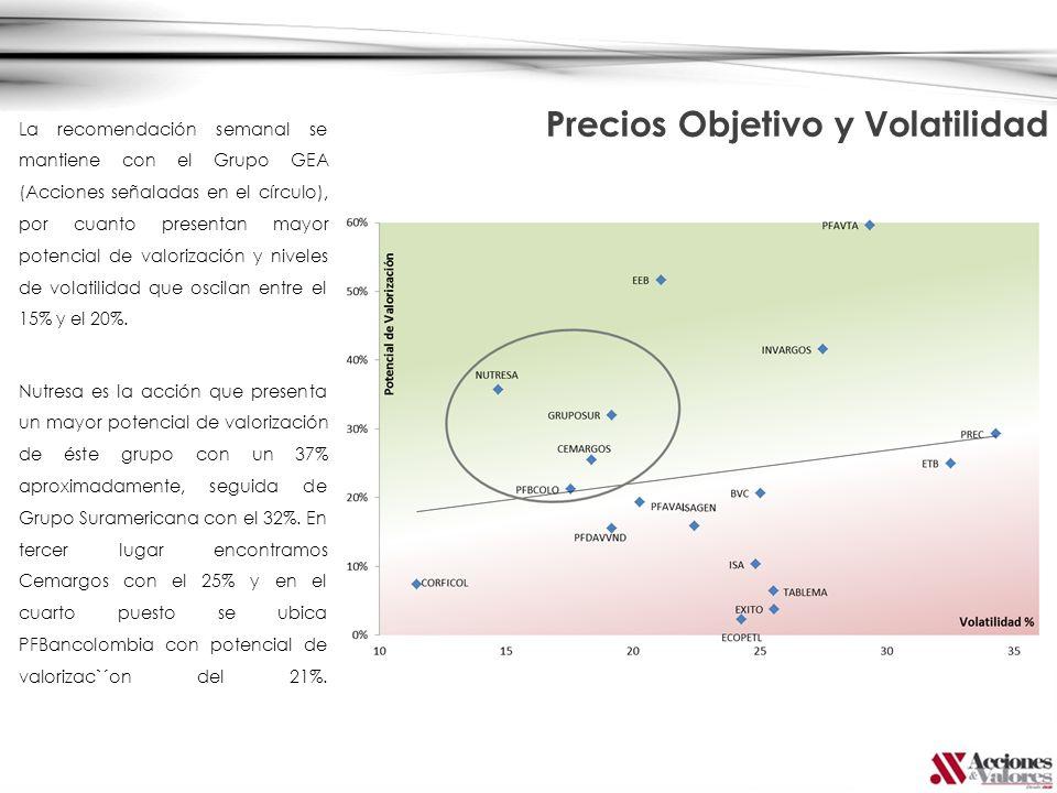Precios Objetivo y Volatilidad