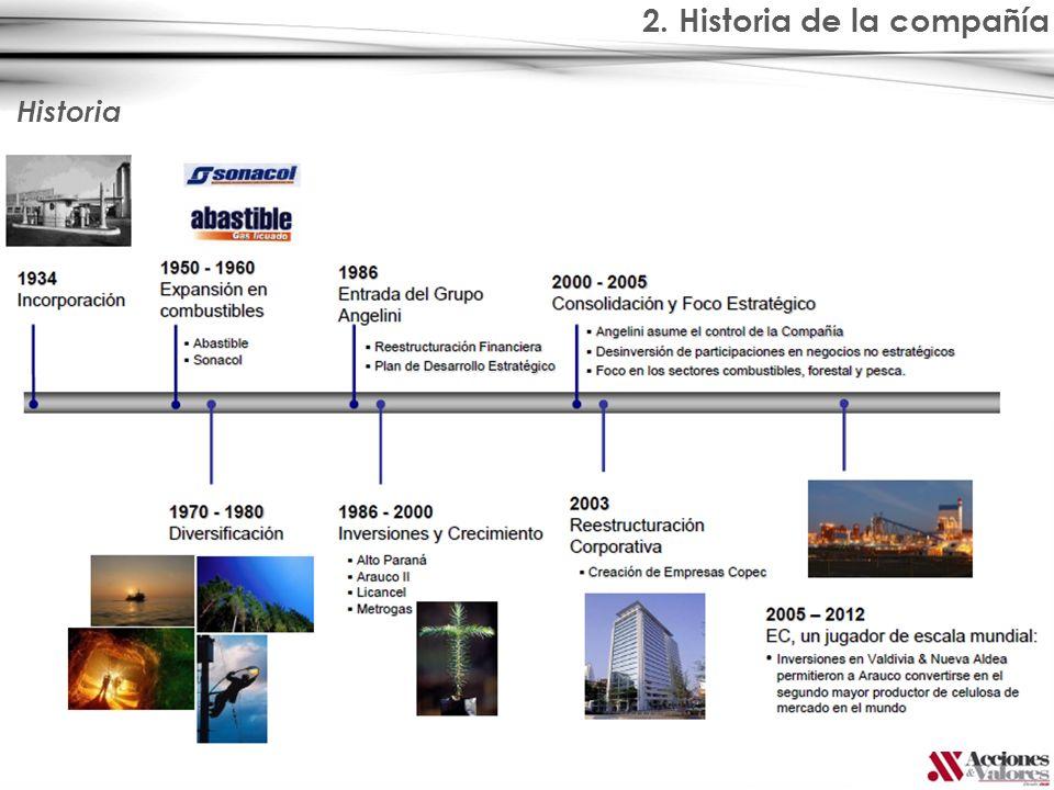 2. Historia de la compañía