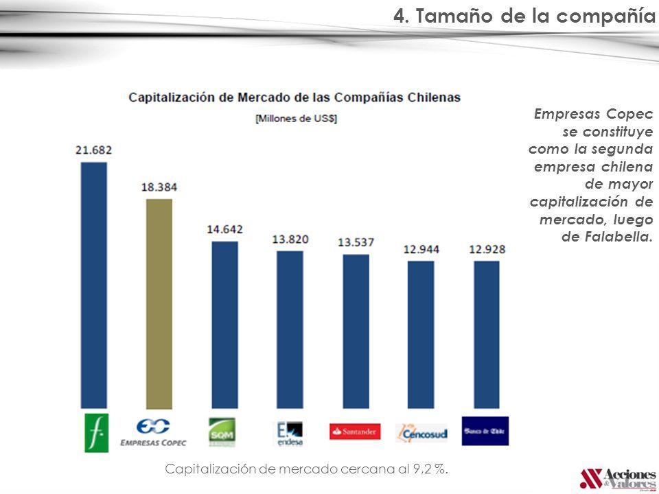 4. Tamaño de la compañía Empresas Copec se constituye como la segunda empresa chilena de mayor capitalización de mercado, luego de Falabella.