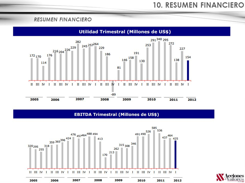 10. RESUMEN FINANCIERO RESUMEN FINANCIERO