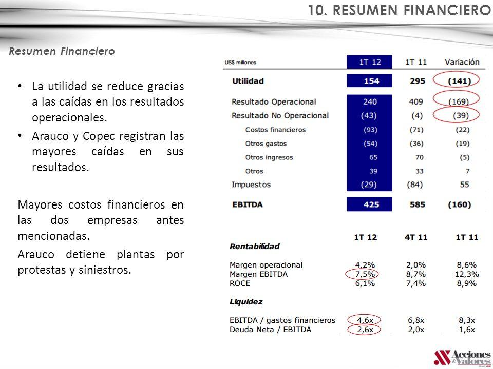 10. RESUMEN FINANCIERO Resumen Financiero. La utilidad se reduce gracias a las caídas en los resultados operacionales.