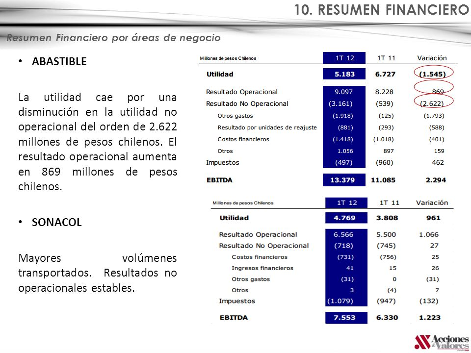 10. RESUMEN FINANCIERO ABASTIBLE