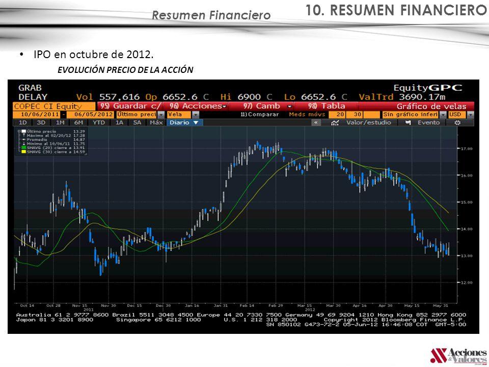 10. RESUMEN FINANCIERO Resumen Financiero IPO en octubre de 2012.
