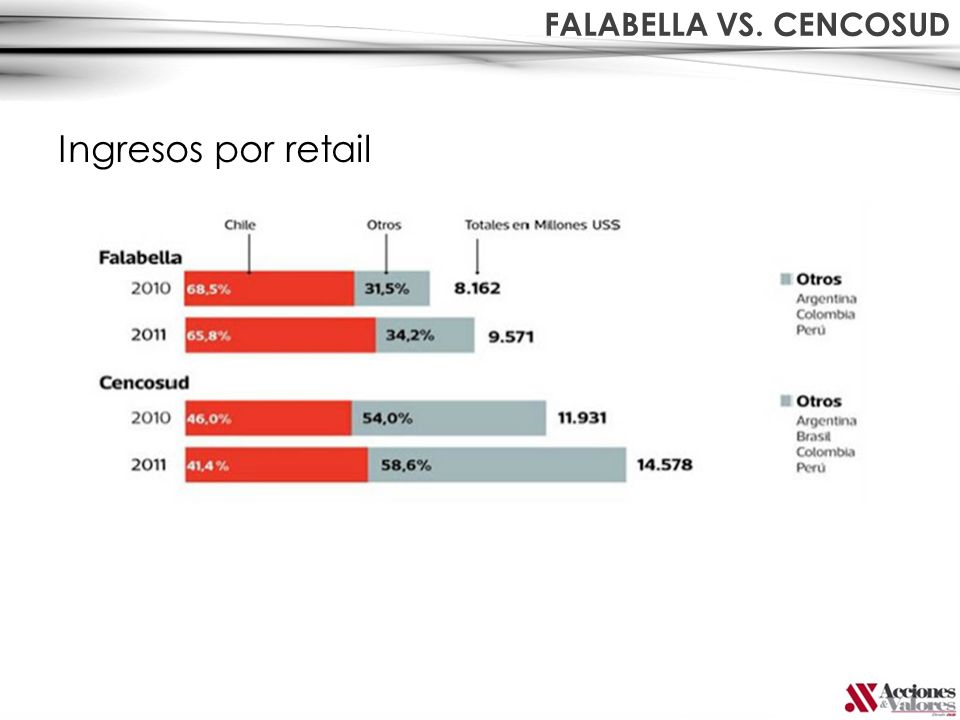 FALABELLA VS. CENCOSUD Ingresos por retail