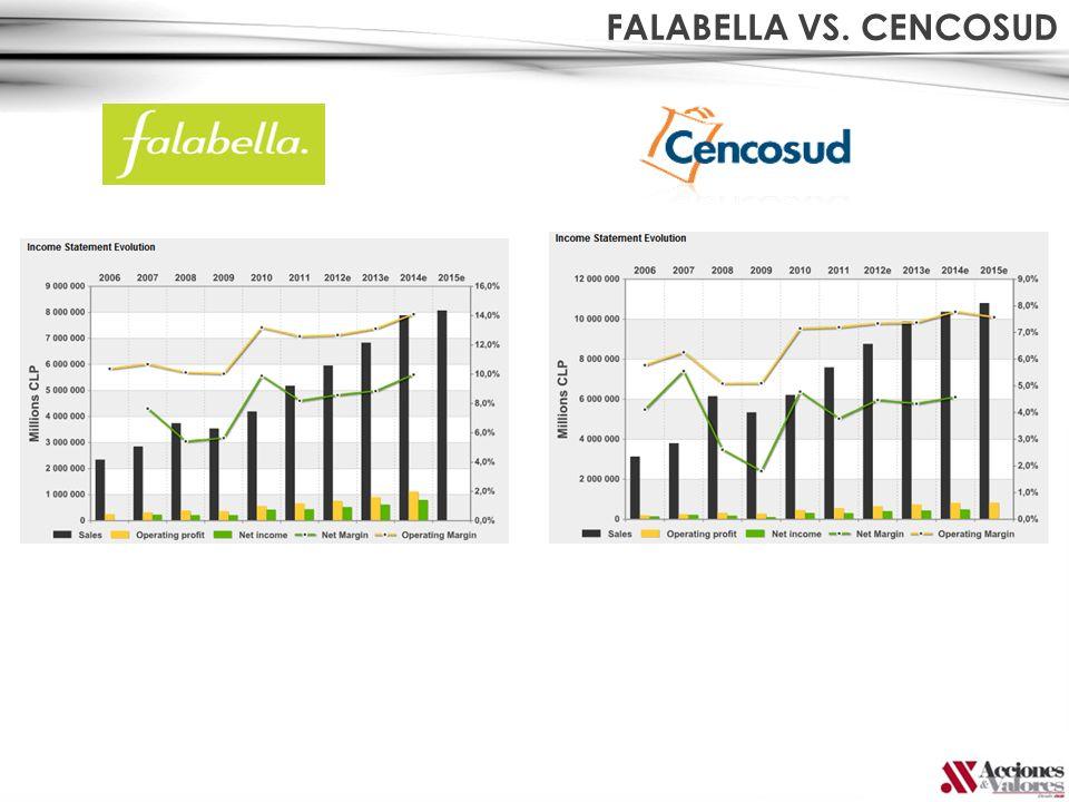 FALABELLA VS. CENCOSUD