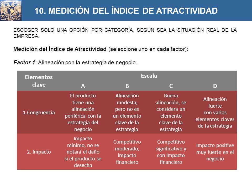 10. MEDICIÓN DEL ÍNDICE DE ATRACTIVIDAD