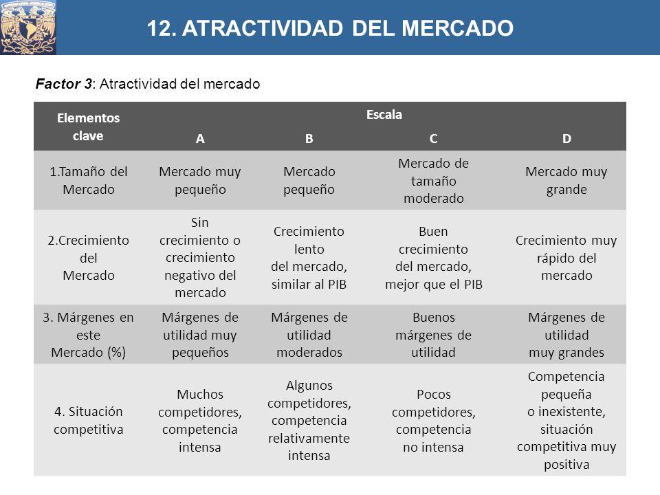 12. ATRACTIVIDAD DEL MERCADO