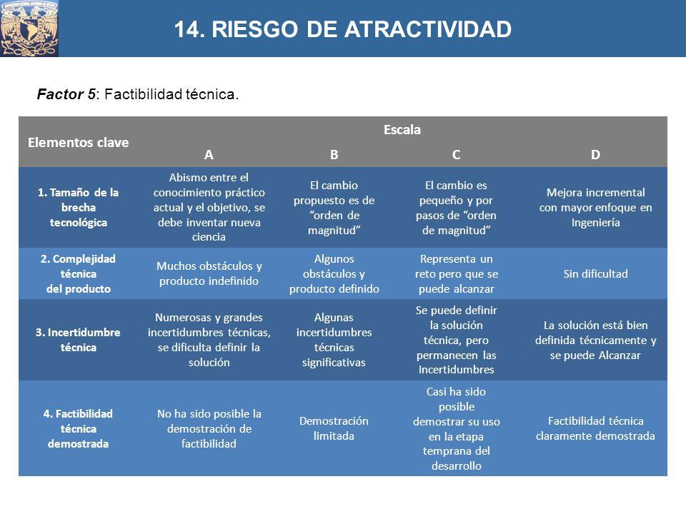 14. RIESGO DE ATRACTIVIDAD
