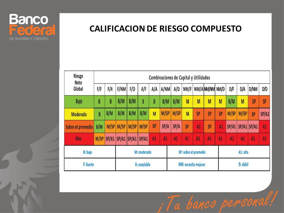 CALIFICACION DE RIESGO COMPUESTO
