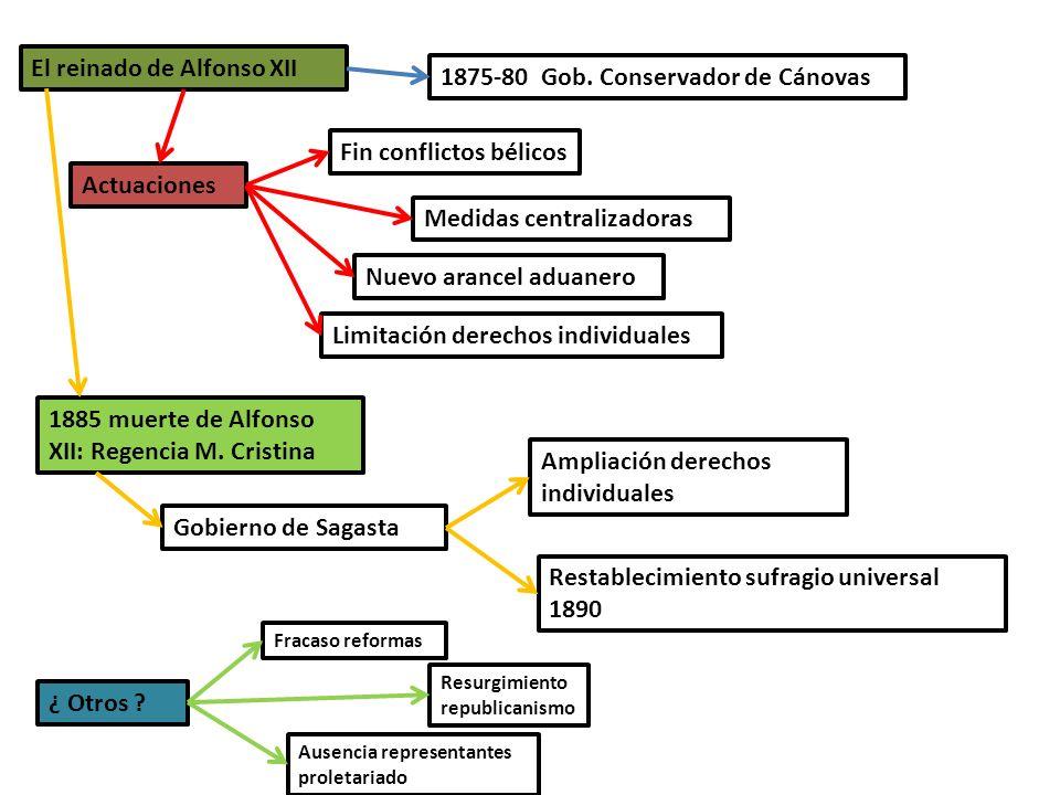 El reinado de Alfonso XII 1875-80 Gob. Conservador de Cánovas