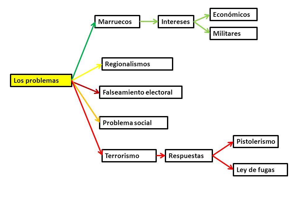 Económicos Marruecos. Intereses. Militares. Regionalismos. Los problemas. Falseamiento electoral.