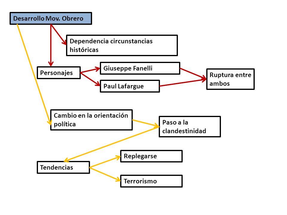 Desarrollo Mov. Obrero Dependencia circunstancias históricas. Giuseppe Fanelli. Personajes. Ruptura entre ambos.