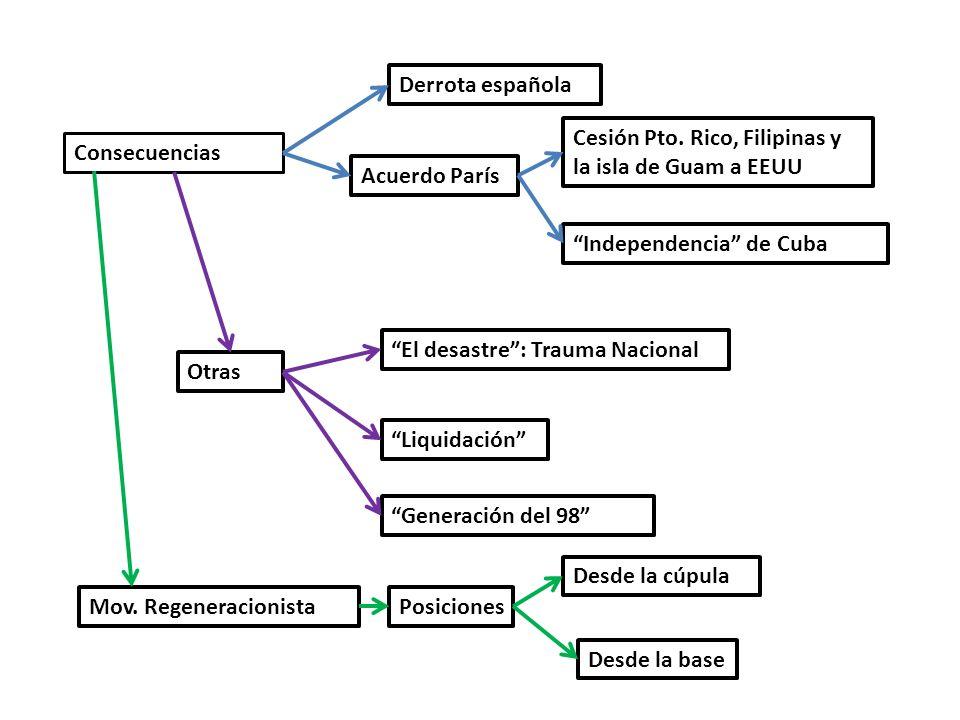 Derrota española Cesión Pto. Rico, Filipinas y la isla de Guam a EEUU. Consecuencias. Acuerdo París.