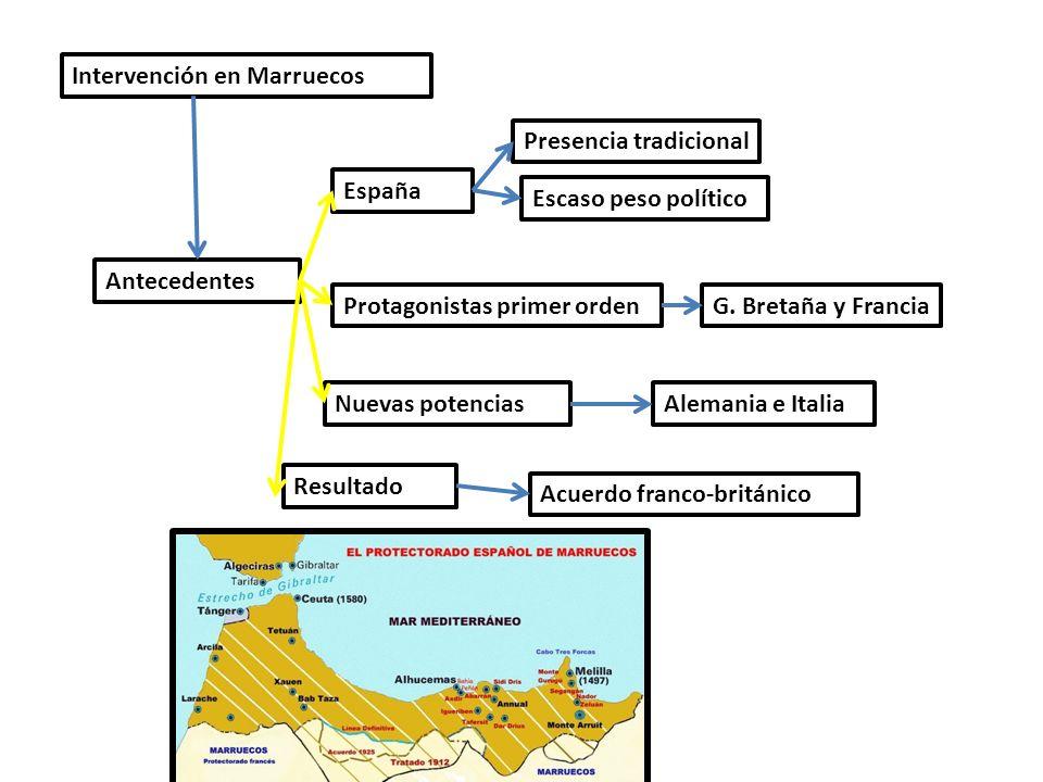 Intervención en Marruecos