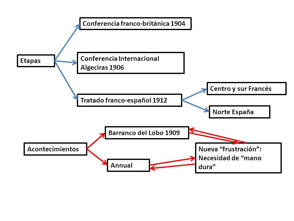 Conferencia franco-británica 1904