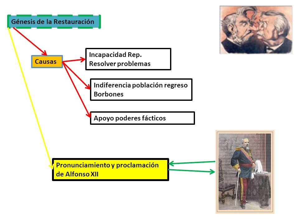 Génesis de la Restauración