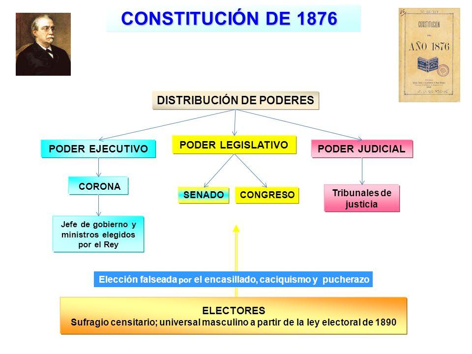 CONSTITUCIÓN DE 1876 DISTRIBUCIÓN DE PODERES PODER LEGISLATIVO