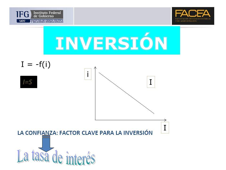 La tasa de interés I = -f(i) i I=S I I