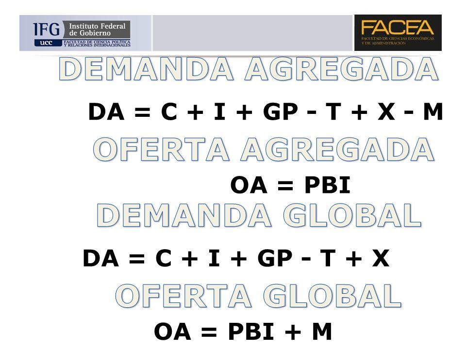 DEMANDA AGREGADA OFERTA AGREGADA DEMANDA GLOBAL OFERTA GLOBAL