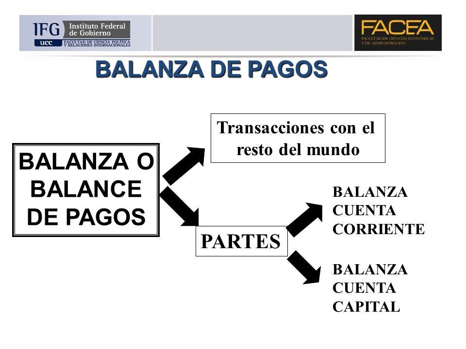 BALANZA O BALANCE DE PAGOS
