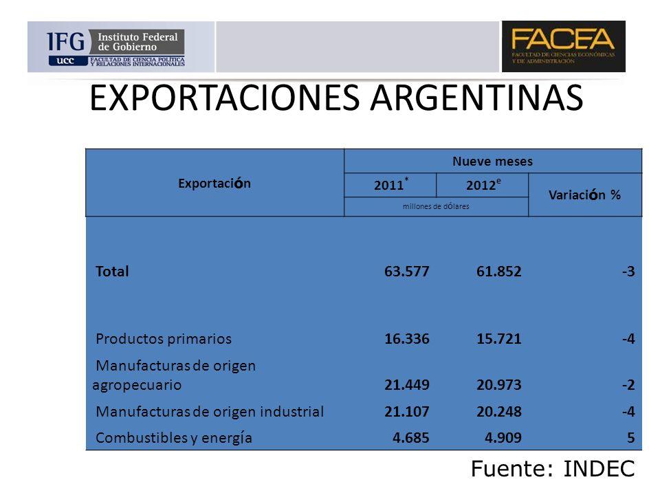 EXPORTACIONES ARGENTINAS