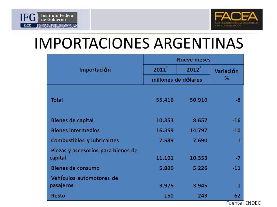 IMPORTACIONES ARGENTINAS