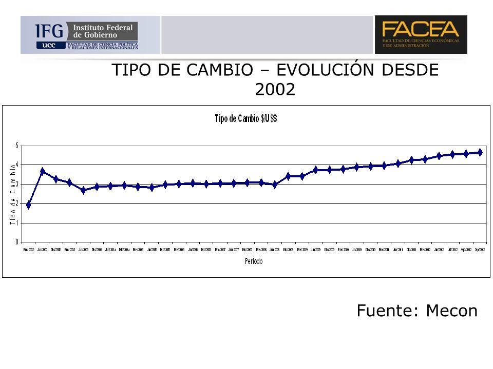 TIPO DE CAMBIO – EVOLUCIÓN DESDE