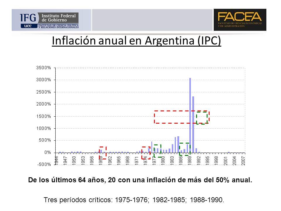 Inflación anual en Argentina (IPC)