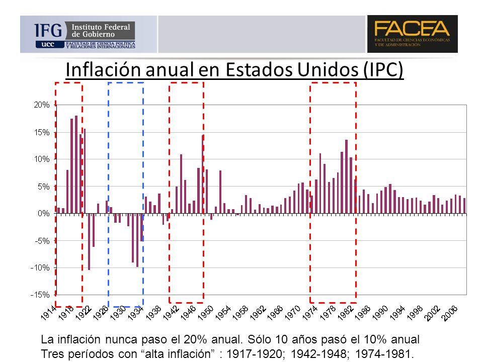 Inflación anual en Estados Unidos (IPC)