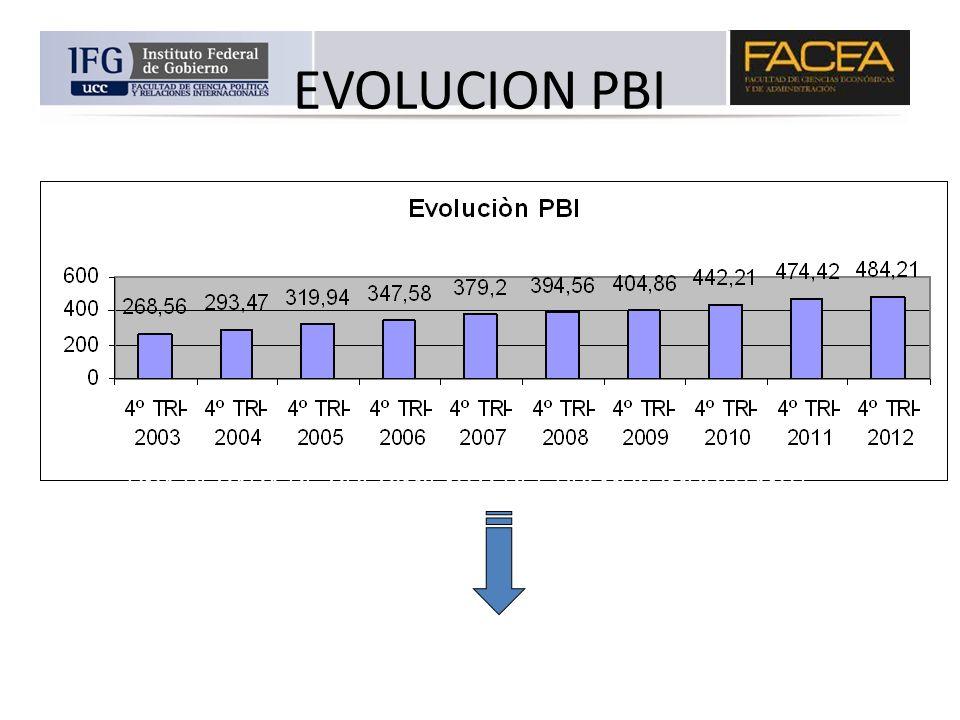 EVOLUCION PBI UNA DÉCADA DE CRECIMIENTO DEL PBI MUY IMPORTANTE